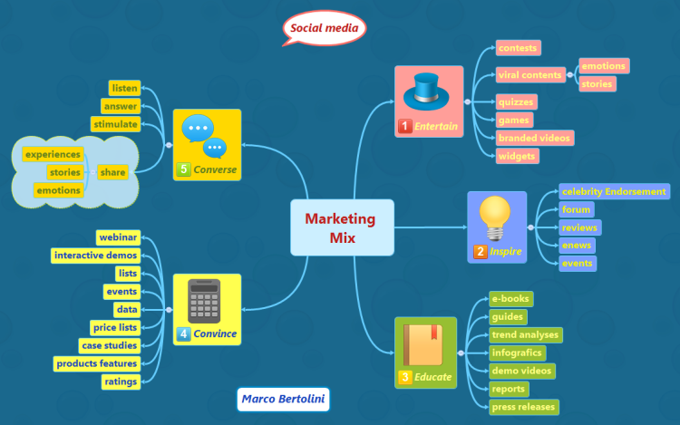 Marketing Mix for your social media marketing