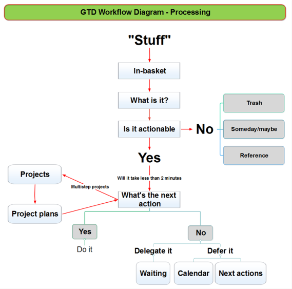 gtd workflow diagram processing mindmapper mind map template