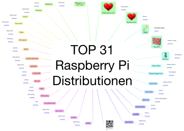 TOP 31 Raspberry Pi Distribution Mind Map