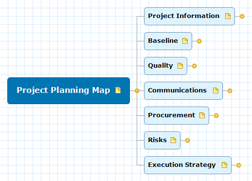 Project Planning Map