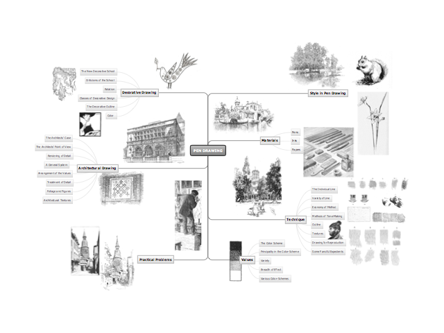 pen drawing  conceptdraw mind map template