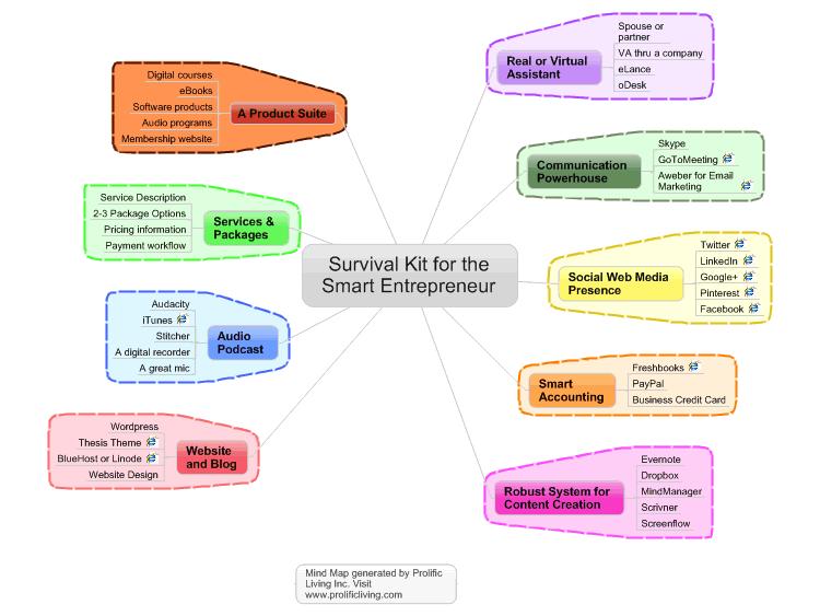 Survival Kit For The Smart Entrepreneur Mind Map Biggerplate