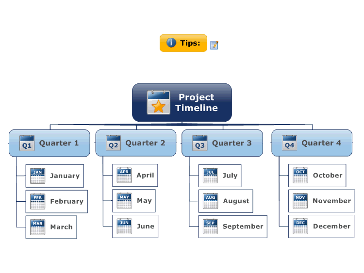 project timeline mind map