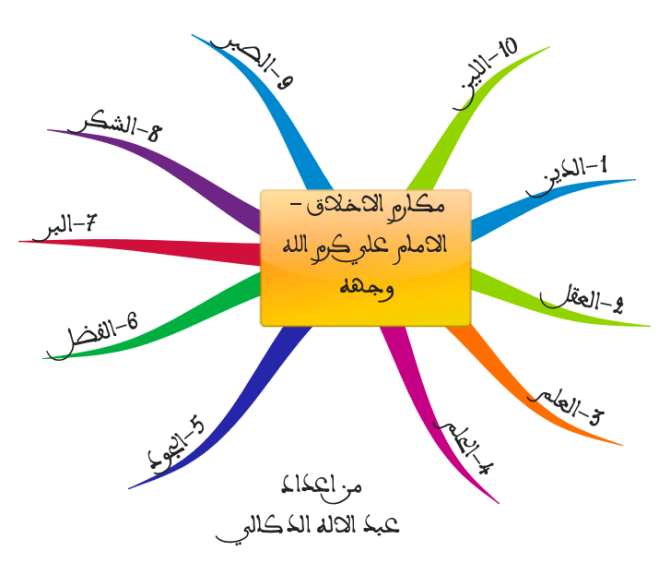 Good Site Map Examples: Qualities Of The Good Muslim: IMindMap Mind Map Template
