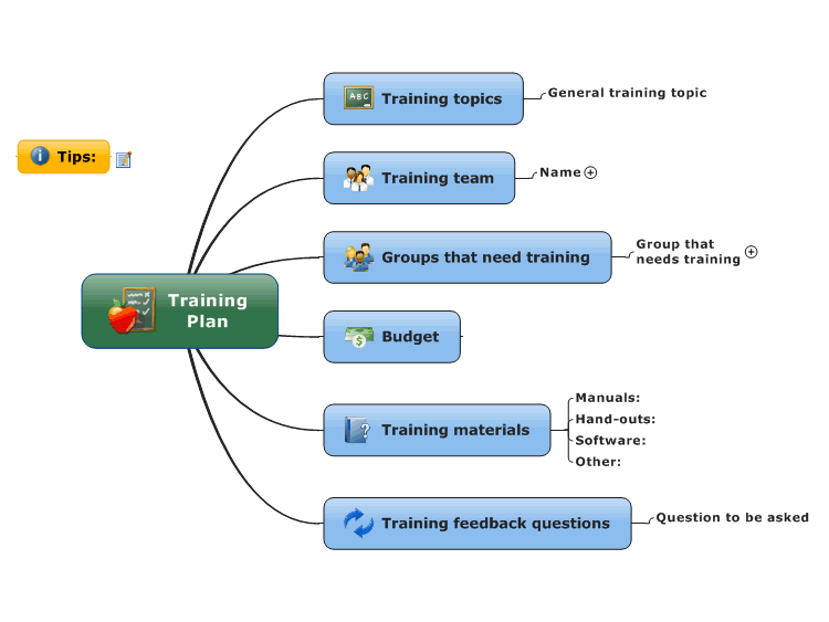 L1sTD3tP_Training-Plan-mind-map Template For Employee Feedback on crew members, can grow business, keys effective, that are shy, form template excel,