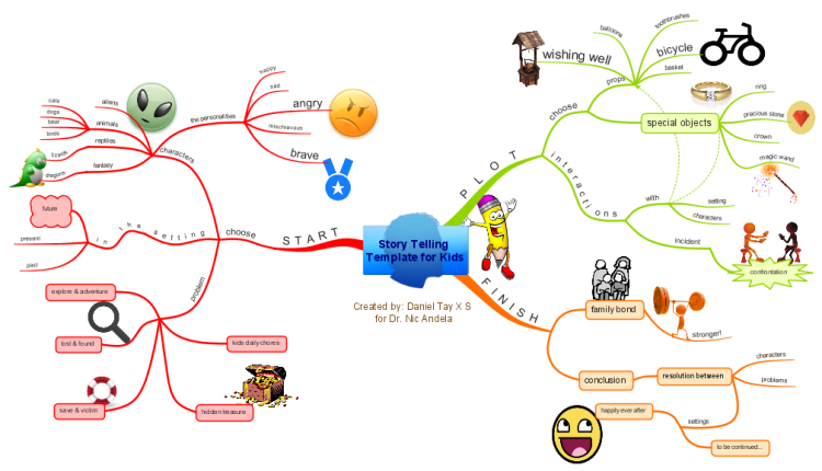 Imindmap Story Telling Template For Kids From One Trillion Stories