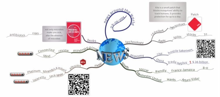 The daily mind map news scan