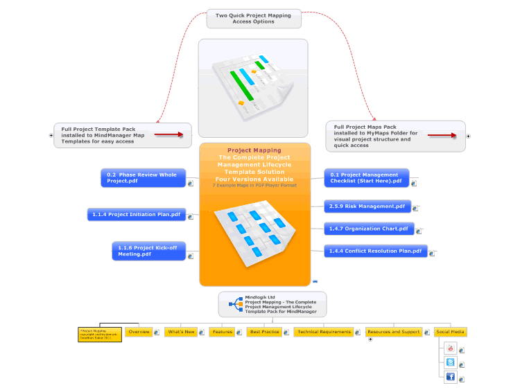 mindmanager  project mapping the complete project management lifecycle template solution four