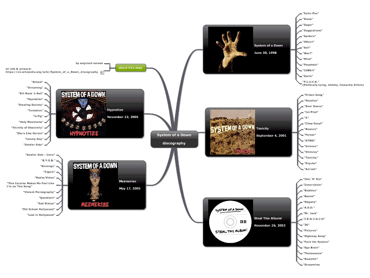 System of a Down - discography