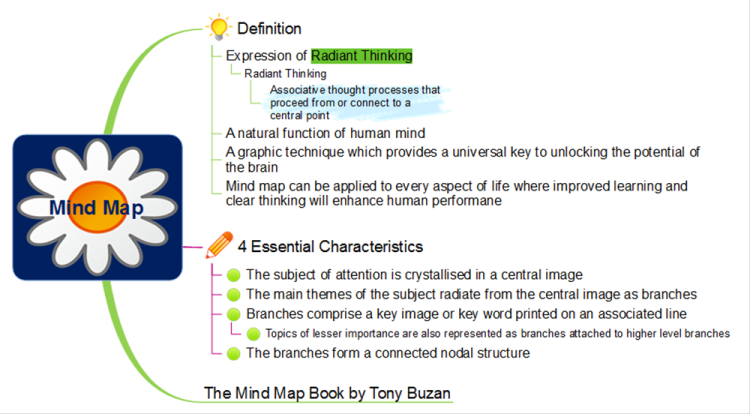 Mind Map Definition: MindMapper mind map template | Biggerplate Defination Of A Map on