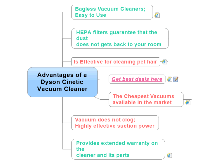 Advantages Of A Dyson Cinetic Vacuum Cleaner Mind Map
