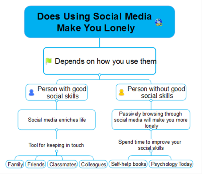 Does Using Social Media Make You Lonely?