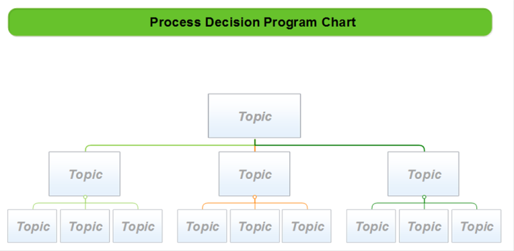 process decision program chart mindmapper mind map template