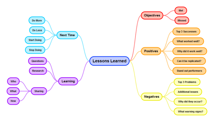 Lessons Learned Template: SimpleMind mind map template