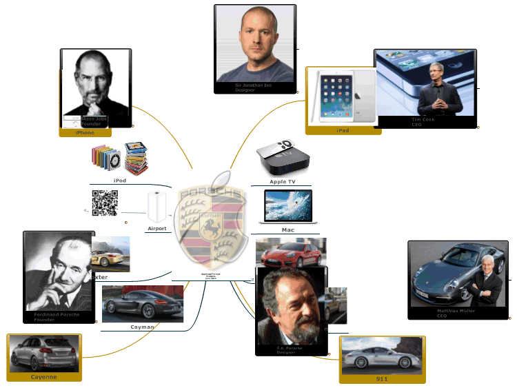 Apple and Porsche Products