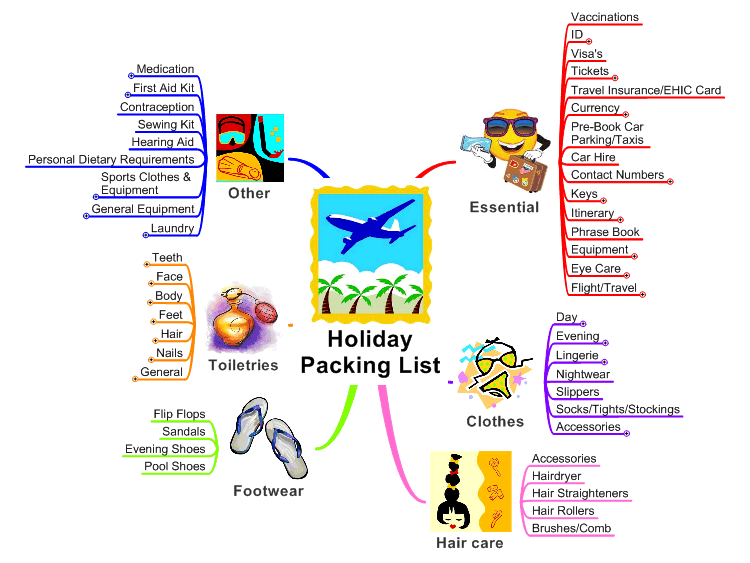 Mindmanager Holiday Packing List Mind Map Biggerplate