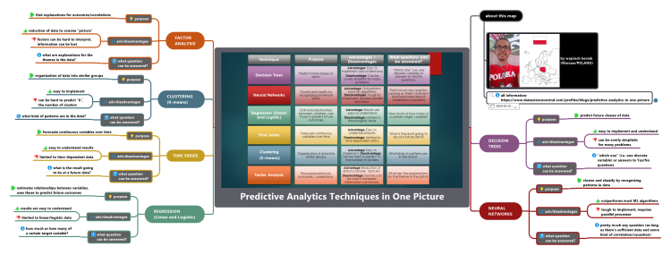 Predictive Analytics Techniques in One Picture