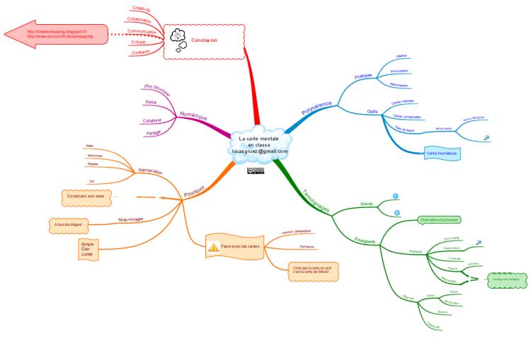 La carte mentale en classe mind map   Biggerplate