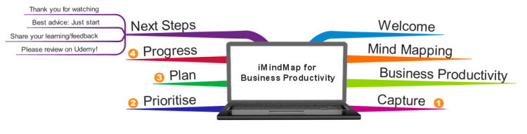 iMindMap for Business Productivity E-Learning Course Map