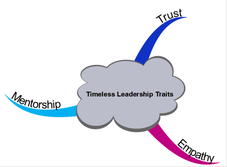 Timeless Leadership Traits