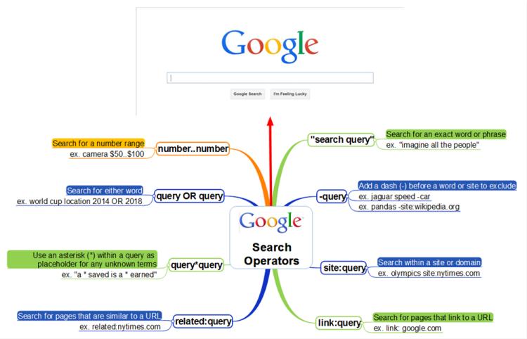 Google Search Operators: MindMapper mind map template