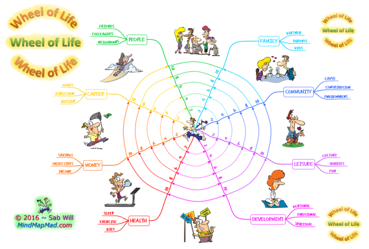 Wheel of Life (Model White) - Mind Map Mad
