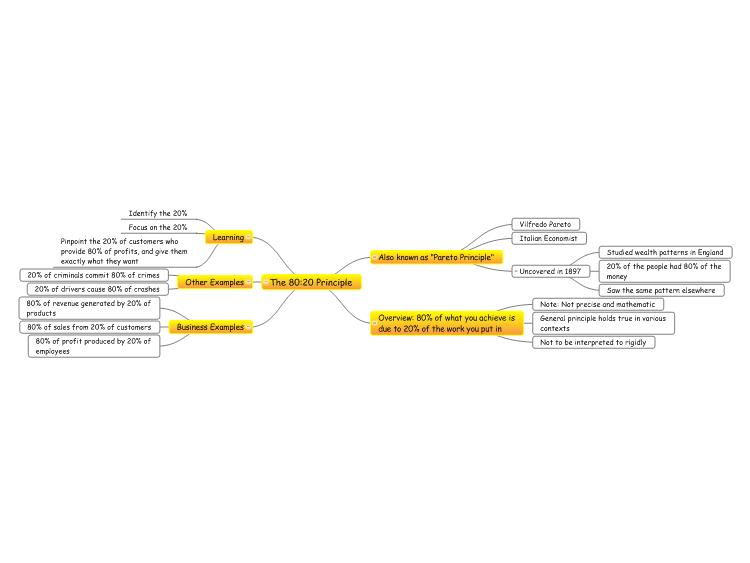Mindgenius The 8020 Principle Mind Map Biggerplate