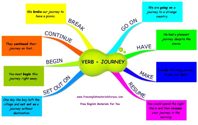 verb   journey mind map
