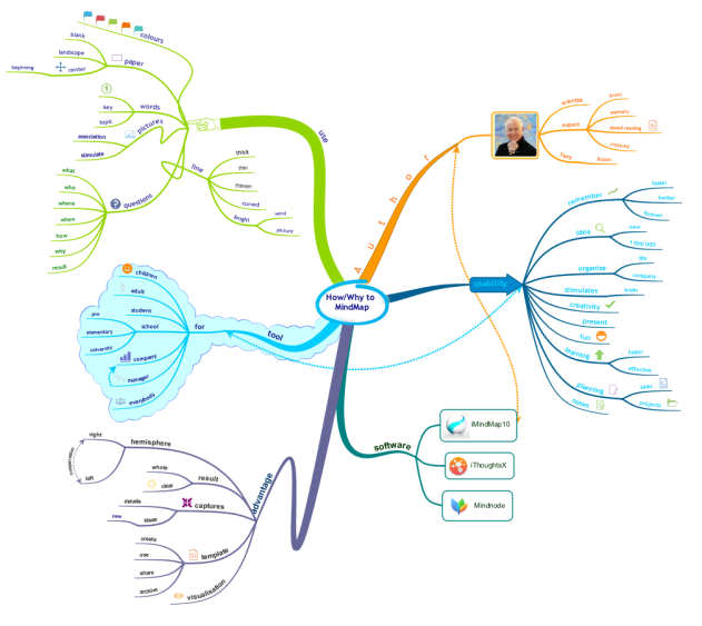 How/Why to MindMap