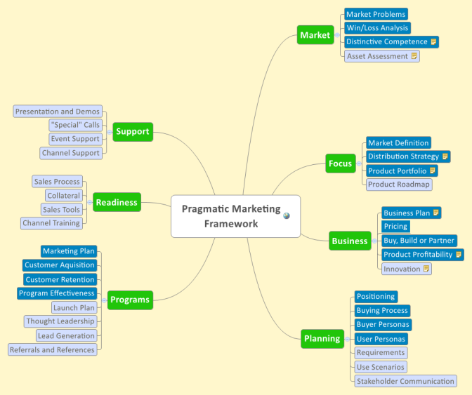 XMind: Pragmatic Marketing Framework mind map | Biggerplate