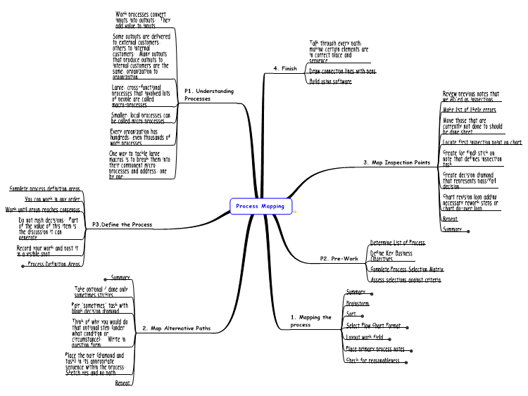 Process Mapping Mindmanager Mind Map Template