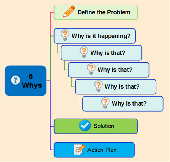 5 Whys Root Cause Template