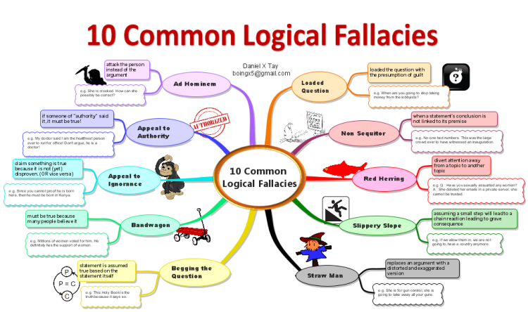 Imindmap 10 Common Fallacies Mind Map Biggerplate