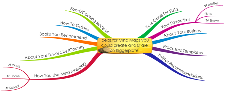 Ideas for Mind Maps you could create and share on Biggerplate