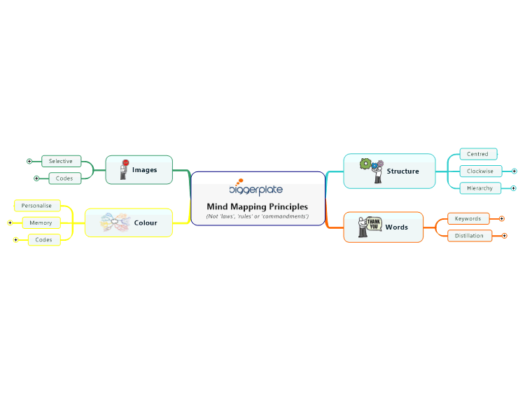 MindManager for Business Productivity: Mind Mapping Principles