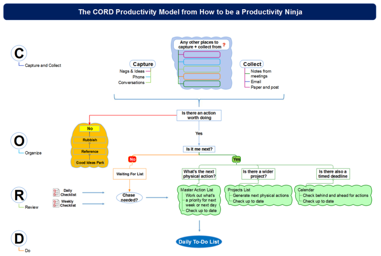 The CORD Productivity Model