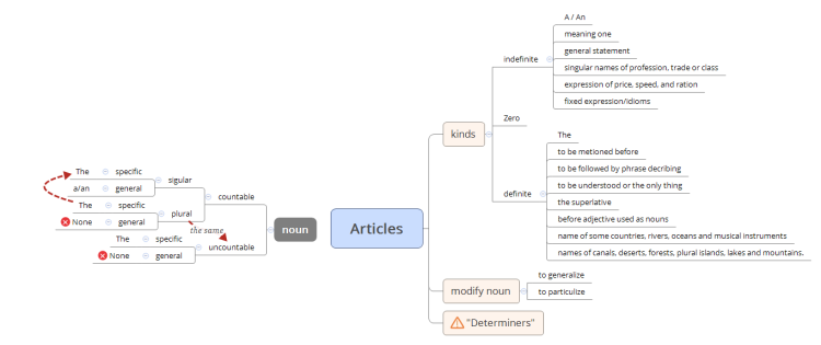 XMind Articles Mind Map Biggerplate - Map price meaning