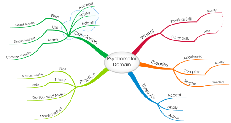 Bloom's Taxonomy - The Psychomotor Domain