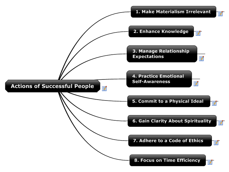 Actions of Successful People