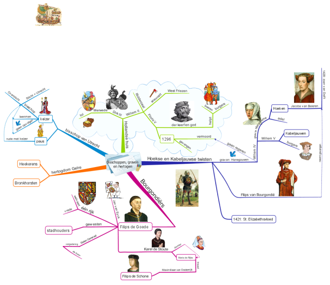 Middle ages mind map biggerplate for Art culture and cuisine ancient and medieval gastronomy