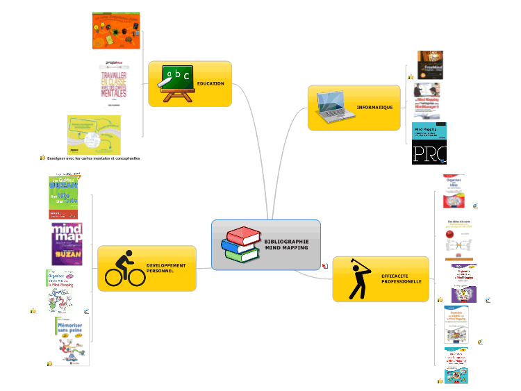 BIBLIOGRAPHIEMIND MAPPING
