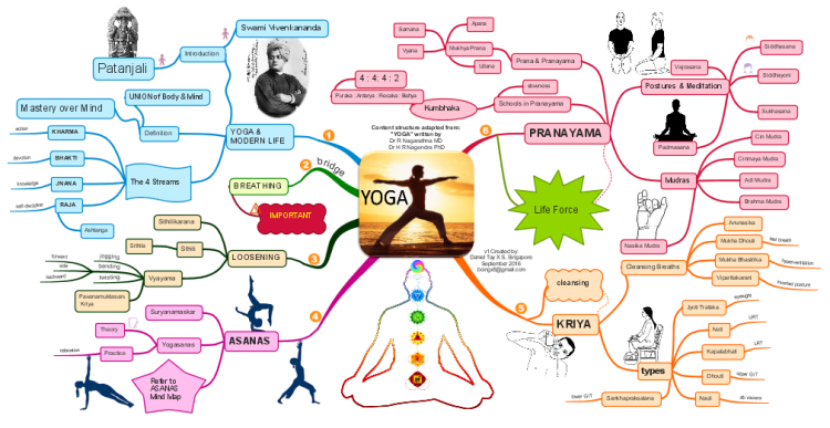 YOGA (An overview)