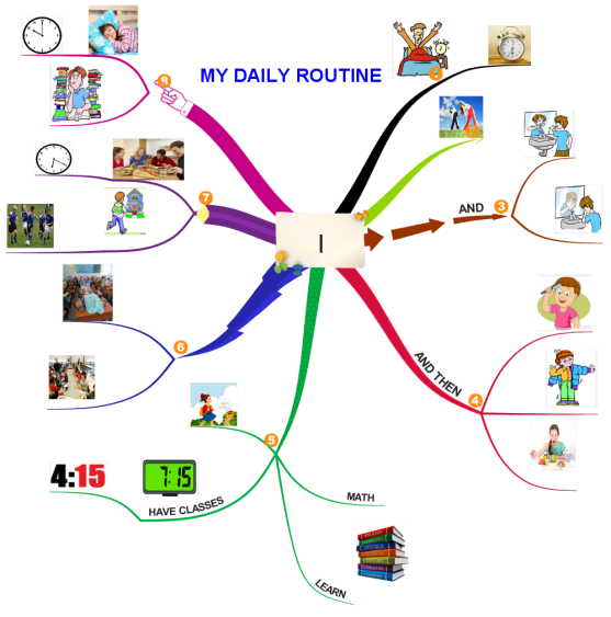 My Daily Routine 29102016  Imindmap Mind Map Template