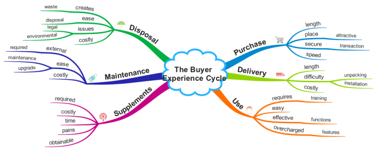 The Buyer Experience Cycle