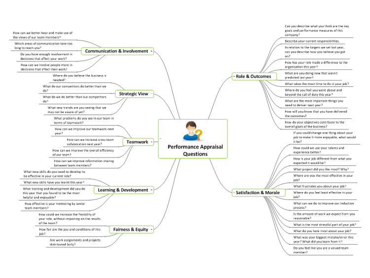 Performance Appraisal Questions: MindGenius Mind Map Template