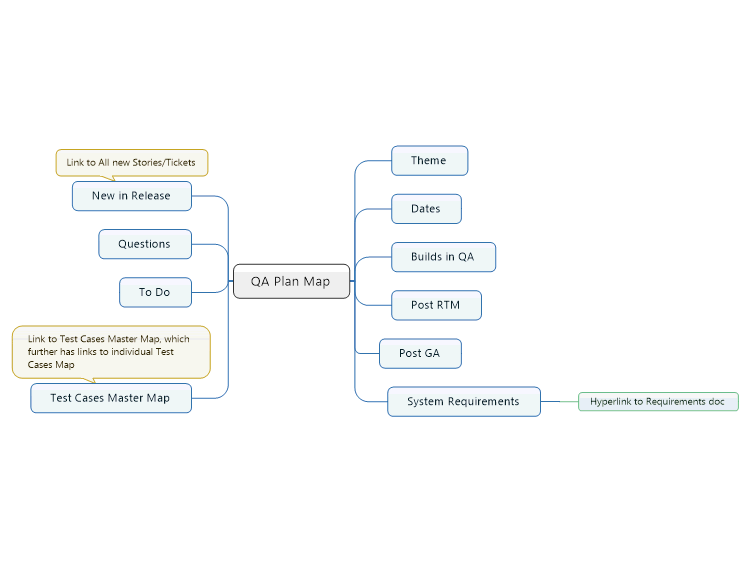 QA Plan Map