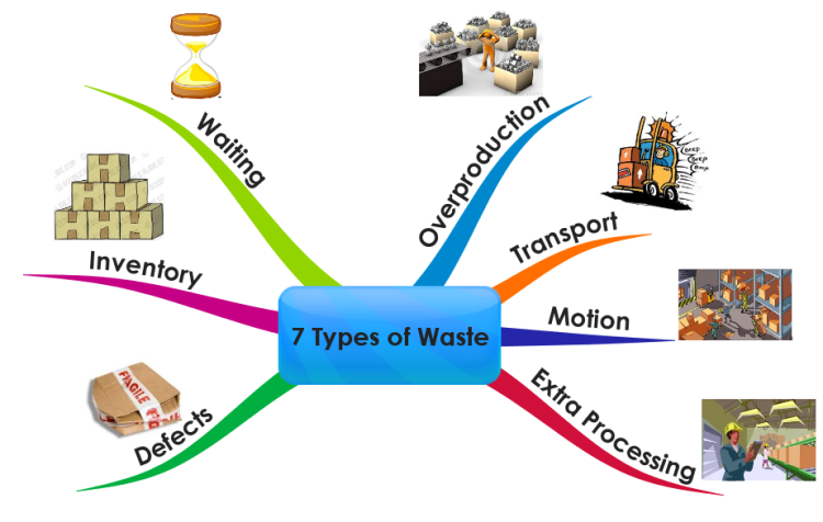 Lean Seven Types of Waste