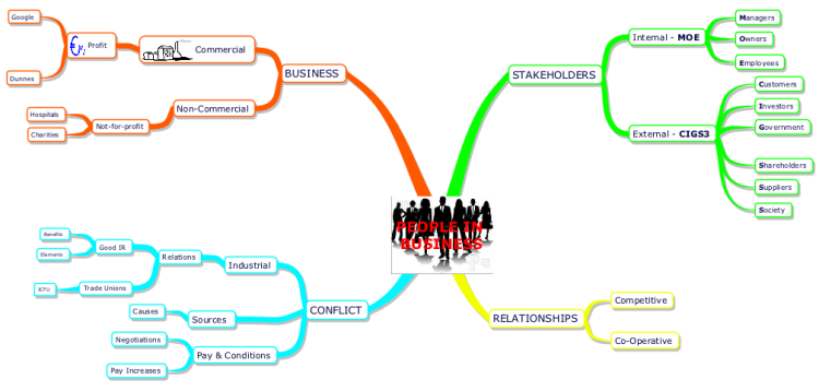 People in Business - Mind Map