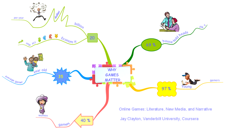 Why Games Matter: iMindMap mind map template | Biggerplate on