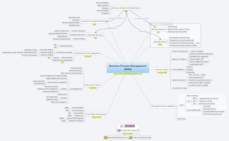 Business Process Management (BPM) Mind Map